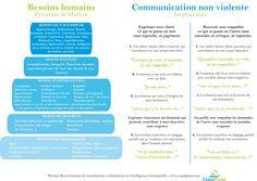 Mieux communiquer grâce à la Communication Non Violente | Formation coachplanet Communication Positive, Communication Images, Education Positive, Coaching Questions, Ways To Communicate, Data Visualization, Positive Attitude, Leadership, Management