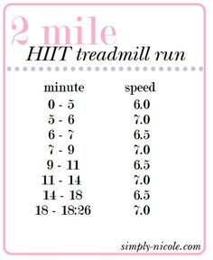 2 mile treadmill run. Get your HIIT workout in in only 20 minutes. The perfect quick HIIT workout for when you're crunched on time.