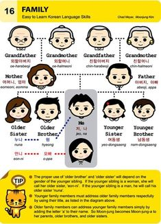 Family in Korean. Knew most of it already but good to have