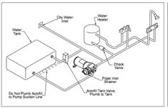 Airstream Trailer Plumbing Diagram | schematics for ACDC electrical, plumbing and gas lines