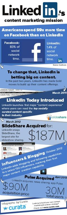 Linkedin's content marketing mission #infographic NextStep Hub | Content Marketing