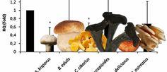 Cooked white mushroom consumption stimulates antibody production, while potentially still playing an anti-inflammatory role.