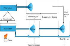 Absorptive refrigeration - Absorption refrigerator - Wikipedia, the free encyclopedia