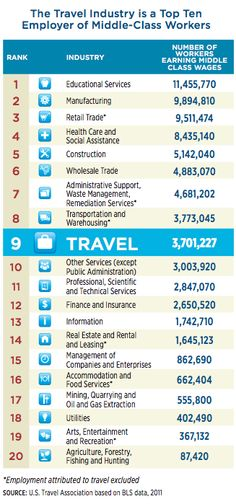 travel industry makes jobs