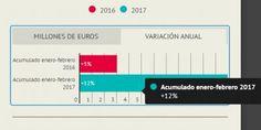 Acelera la locomotora del turismo: suben un 12% los ingresos