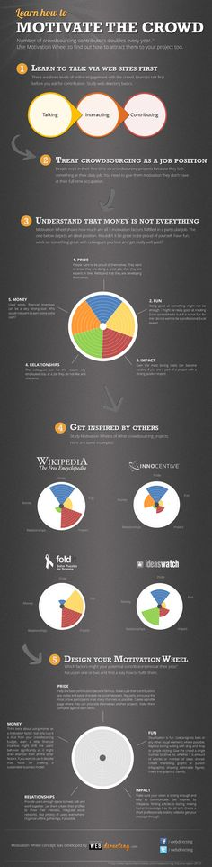 How To Motivate and Inspire Social Media Interaction [Infographic] | via bitrebels.com | #SocialMedia #CrowdSourcing #Infographic |