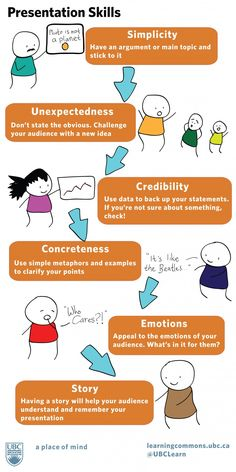 Figure of Top Public Speaking Tips | #infographics repinned by @Piktochart