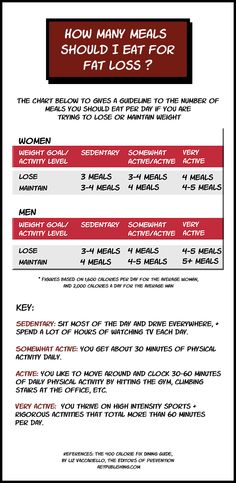 how many meals a day to lose weight - The chart above to gives a guideline to the number of meals you should eat per day for #bellyfatremoval or weight maintenance https://www.pinterest.com/pin/377880224962946698/