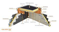 Detail constructie dak Douglas overkapping bouwen