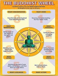 The Buddhist Wheel Poster - Get yourself in Balance with a small help from us! Get your FREE Chakra Healing bracelet now! Buddhist Wisdom, Buddhist Teachings, Buddhist Quotes, Buddha Buddhism, Tibetan Buddhism, Buddhism Religion, Gautama Buddha, Vipassana Meditation, Mindfulness Meditation