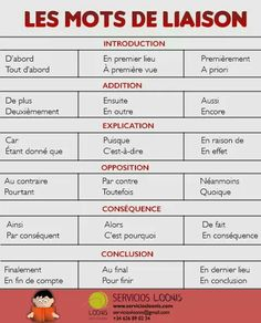 To Learn French Spanish Class French Learning Videos Mini Books Basic French Words, Ap French, Study French, How To Speak French, Learn French, French Verbs, French Grammar, French Phrases, French Expressions