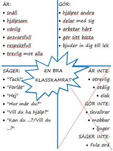 Här kommer en enkel liten affisch som ni kan ha på väggen i klassrummet för . Here comes a simple little poster that you can have on the wall in the classroom to remind each other of how we are, doi Classroom Organisation, Classroom Management, Kids Education, Special Education, Learn Swedish, Swedish Language, School Classroom, Primary School, Social Skills