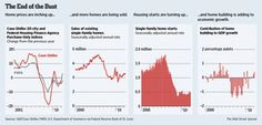 The U.S. Housing Bust Is Over - WSJ.com #Homes #Realestate (07-12-12)
