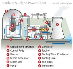 In order to turn nuclear fission into electrical energy, nuclear power plant operators have to control the energy given off by the enriched uranium and allow it to heat water into steam.  Enriched uranium typically is formed into inch-long (2.5-centimeter-long) pellets, each with approximately the same diameter as a dime. Next, the pellets are arranged into long rods, and the rods are collected together into bundles. The bundles are submerged in water inside a pressure vessel.