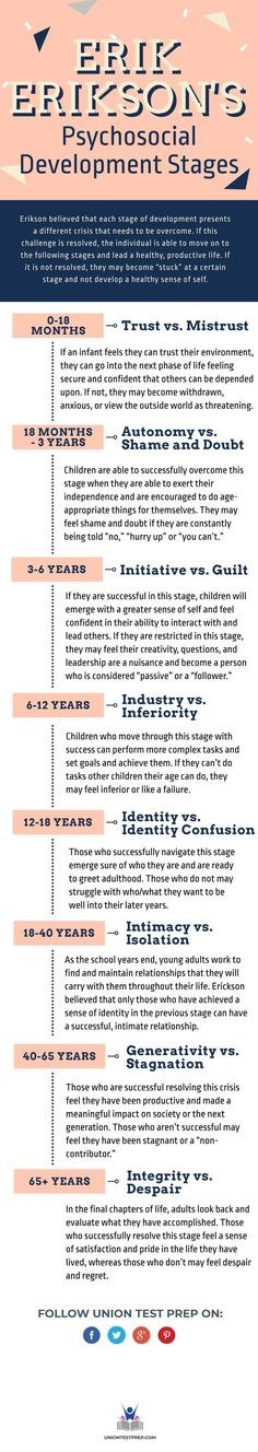 Educational infographic : If youre a nursing or psychology student you definitely need to be familiar with Erik Eriksons Stages of Psychosocial Development. Learn all about it in this infographic! Nursing School Tips, Nursing Tips, Nursing Notes, Nursing Schools, Ob Nursing, Ap Psychology, Psychology Student, Rn School, School Notes