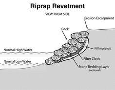 prevent erosion