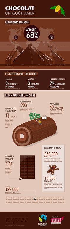 Infographies by nikholaos , via Behance Chocolaté, global issues Excellent site…