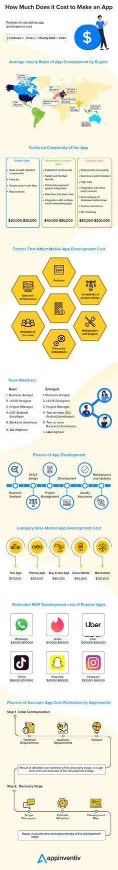 Cost to Make an App in 2020 infographic App Development Cost, App Development Companies, Simple App, Health App, Apps, Data Visualization, Infographics Design, Business Infographics, How To Make