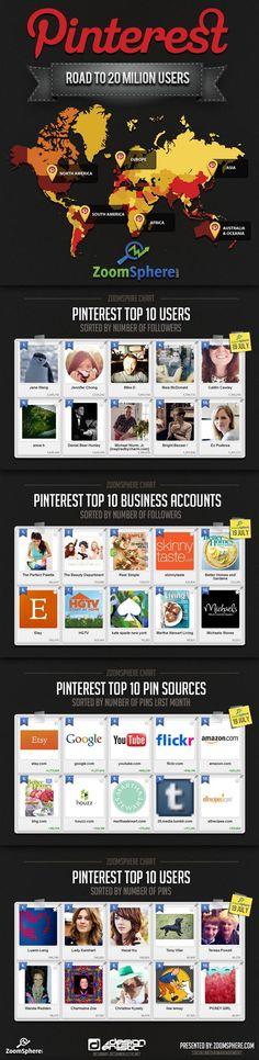 Pinterest y los 20 millones de usuarios