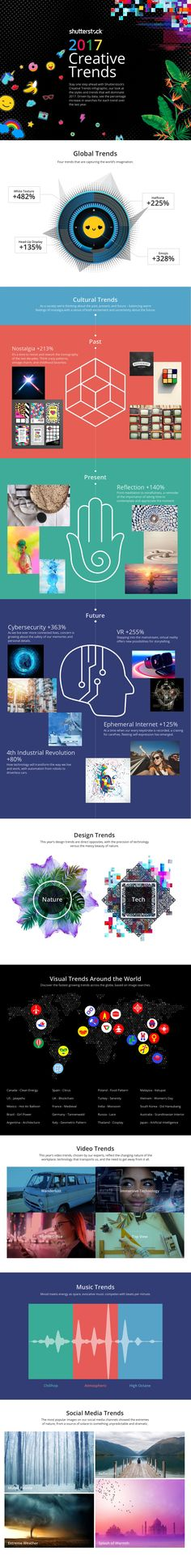 20+ #Visual & #Creative Trends Your #Business Should Consider in 2017 #Infographic
