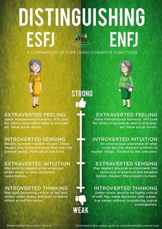 This section Distinguishing ESFJ and ENFJ is to help users of the personality test verify their type in case they are unsure after doing the personality test and reading the profiles of both types.