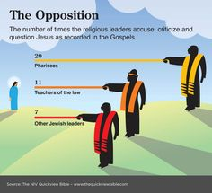 The Opposition: The number of times Jesus was opposed by religious leaders