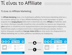 τι είναι το affiliate marketing Affiliate Marketing, Advertising
