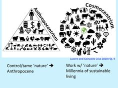 A Cosmology of Conservation: Ancient Maya Environmentalism | ClimateCultures - creative conversations for the Anthropocene Forest Resources, Agricultural Practices, Mayan Cities, City C, National Science Foundation, Environmental Change, Environmentalism, Water Management, Sustainable Practices