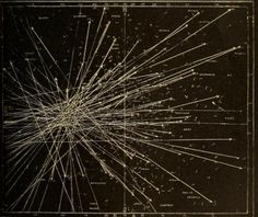 Tracks of meteors deriving from a radiant point during a meteor shower.Astronomy for the Use of Schools and Academies,1882.