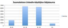 Suomalaiset LinkedInissä