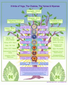 Yoga Chakra Chart