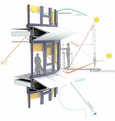 Bioclimatic building strategies for solar control. This is very important to optimize the amount of sun light in winter and block the effects of summer sun power.