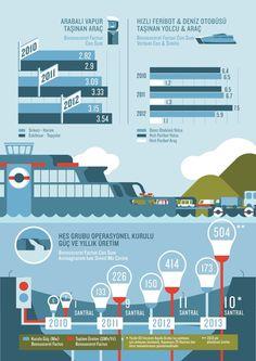 Akfen Holding infographic by M.Serkan Karaduman, via Behance