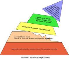 Situación actual de la pirámide de Maslow.