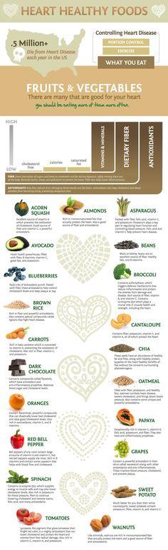 Heart Healthy Food