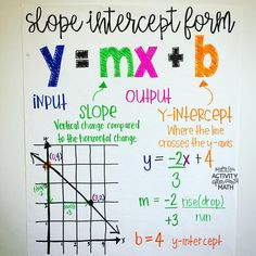 Hopefully this will help with the Slope Intercept Form of Linear Equations! Trying my hand at more visual aids for students Math Teacher, Math Classroom, Teaching Math, Classroom Resources, Math Charts, Math Anchor Charts, Math Notes, School Study Tips, 7th Grade Math