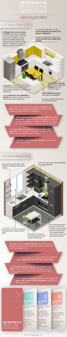Infografía decoración de cocinas