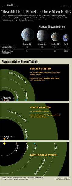 3 Potentially Habitable Super-Earths Explained (Infographic) by Karl Tate, SPACE.com Infographics ArtistDate: 18 April 2013