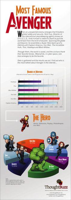 the Avengers Infographics!! :)