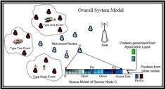Wireless sensor networks using Omnet++ is a collection of sensing devices that can communicate wireless.Download code for Omnet++ Wireless sensor network.