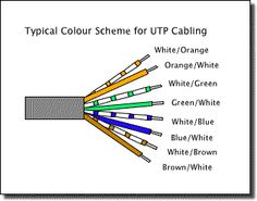 crossover cat 5 wiring diagram class a cat 5 wiring diagram cat 5 ethernet cable pin configuration tia eia 568b #10