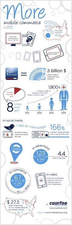 Rynek Mobilny na świecie :)