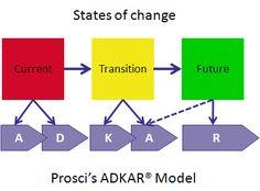 #Adkar - #Change Management - Prosci #leadership #projectmanagement #orgdev