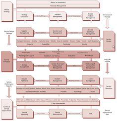ROI Process Flow Chart, Process Map, It Service Management, Business Management, Change Management, Stakeholder Management, Security Architecture, Project Management Certification, Enterprise Architecture