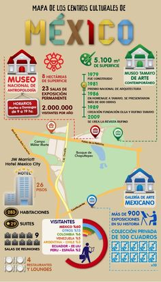 Spanish Lesson Plans, Spanish Lessons, Travel Directions, Spanish Teaching Resources, Mexico Culture, Marriott Hotels, How To Speak Spanish, Mexico Travel, Mexico City