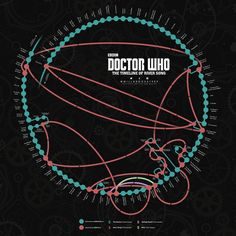 Doctor Who show runner Steven Moffat has confirmed where in River Song's timeline the 2015 Xmas special is placed - directly after she's watched the Eleventh Doctor say goodbye to the Ponds in The Angels Take Manhattan. I've updated my great big River Song timeline graphic to include this new information. Mrs Song certainly does get around!