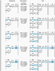 what is the difference between profibus and profinet plc rh pinterest com Profinet vs Profibus profinet cable wiring diagram