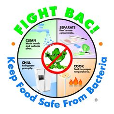 Fight Bac! Important Food Safety tips to be aware of this month.