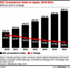 B2C Ecommerce Sales in Spain, 2010-2016 (billions and % change)