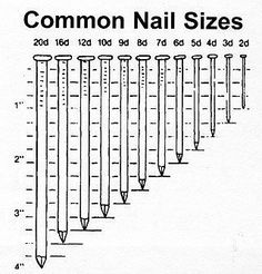 Chart with screw size and drill bit that needs to be used diy dunn lumber wood guide great site for wood sizes charts greentooth Image collections